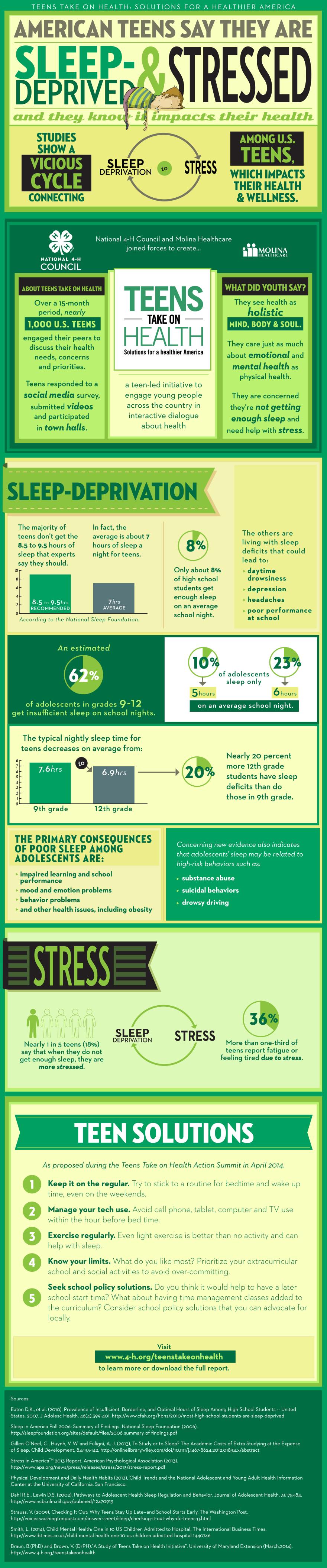 Teens Take on Health