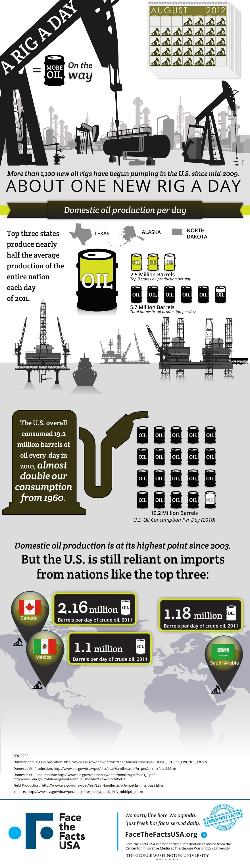 Domestic Oil