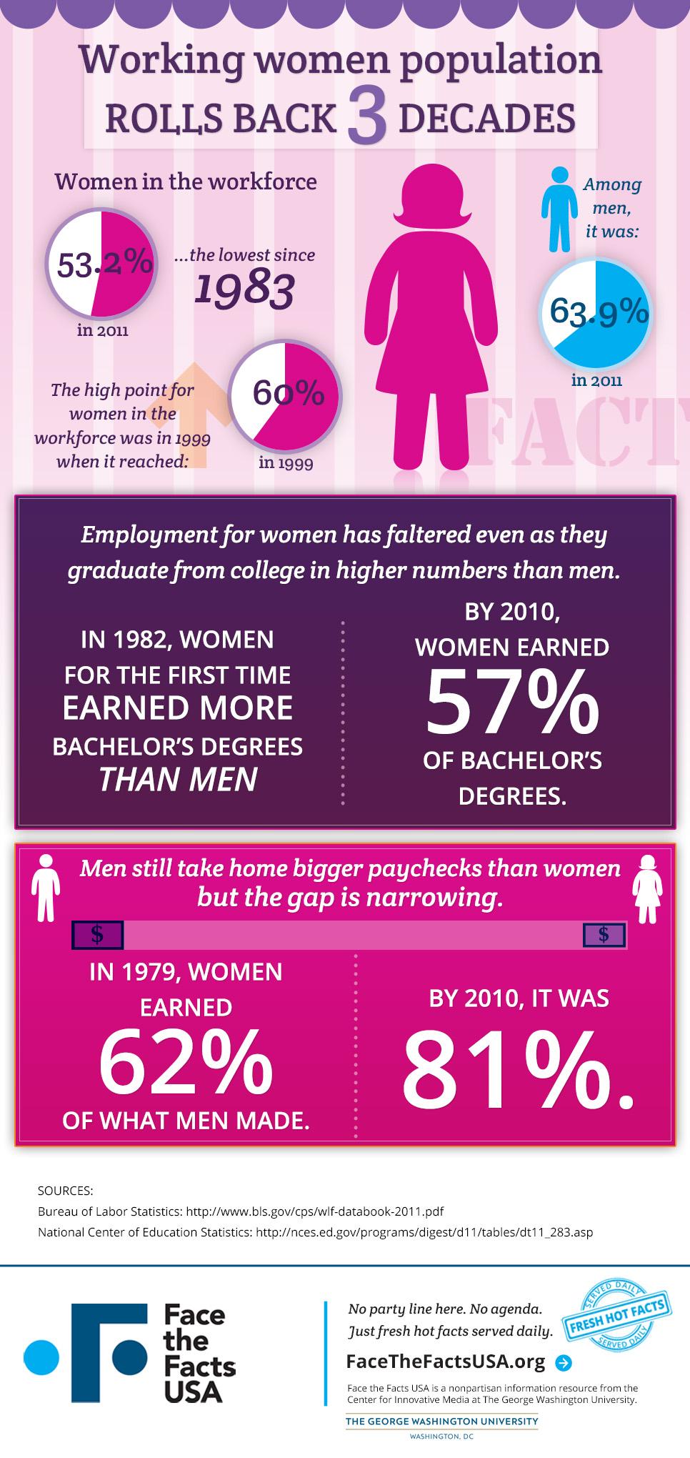 Workplace Women